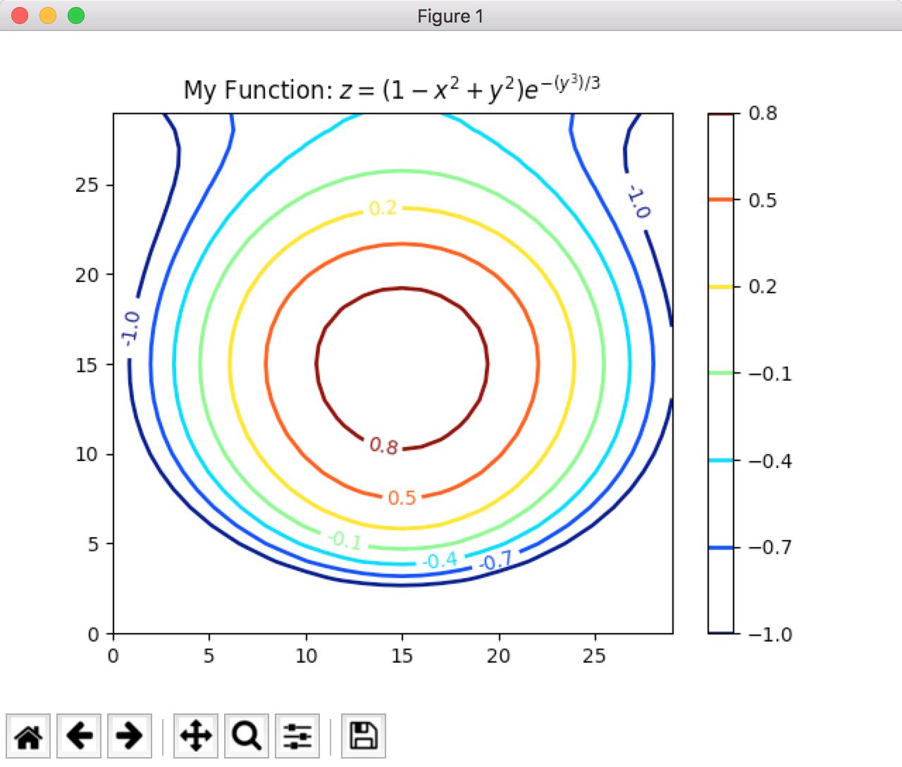 Python的科学计算包-Matplotlib